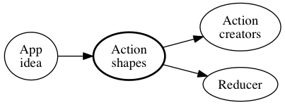 Action shapes