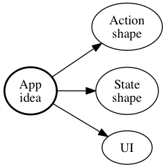A Redux app tutorial